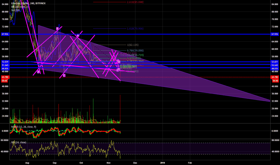 LTCUSD: Just something i have been watching for a while :/