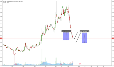 INFI: INFI REACHING A POTENTIAL BOUNCE LEVEL?
