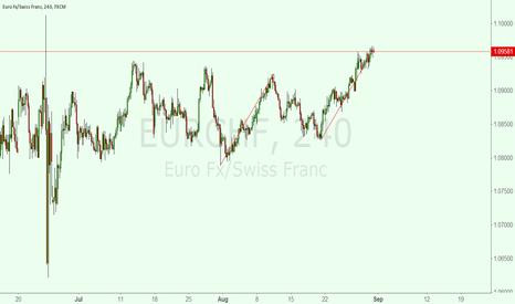 EURCHF: eurchf    AB=CD?