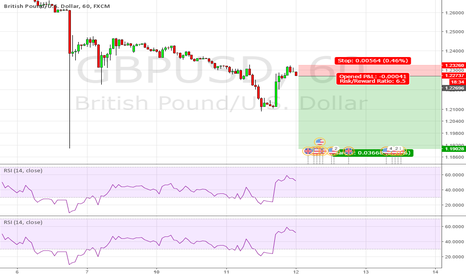 GBPUSD: Called it once I can call it again. Short GU.