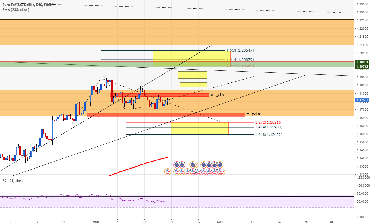EURUSD some lvl to watch - 2 piv, ext up and gap, ext down