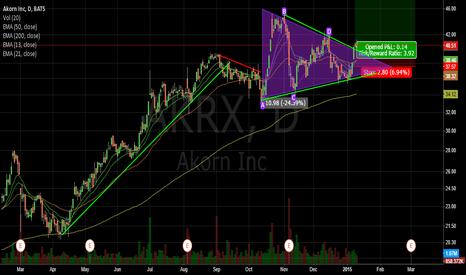 AKRX: Symmetrical Triangle Bullish Breakout - AKRX