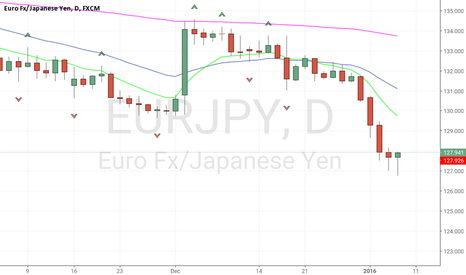 EURJPY: Needed alittle move lower