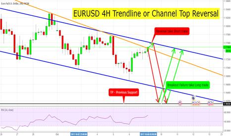 EURUSD: EURUSD 4H Trendline or Channel Top Reversal Short