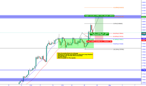 AUDUSD: AUDUSD - LONG CONFLUENCES ON CHART (GOOD R:R)