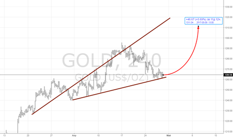 GOLD: лонг