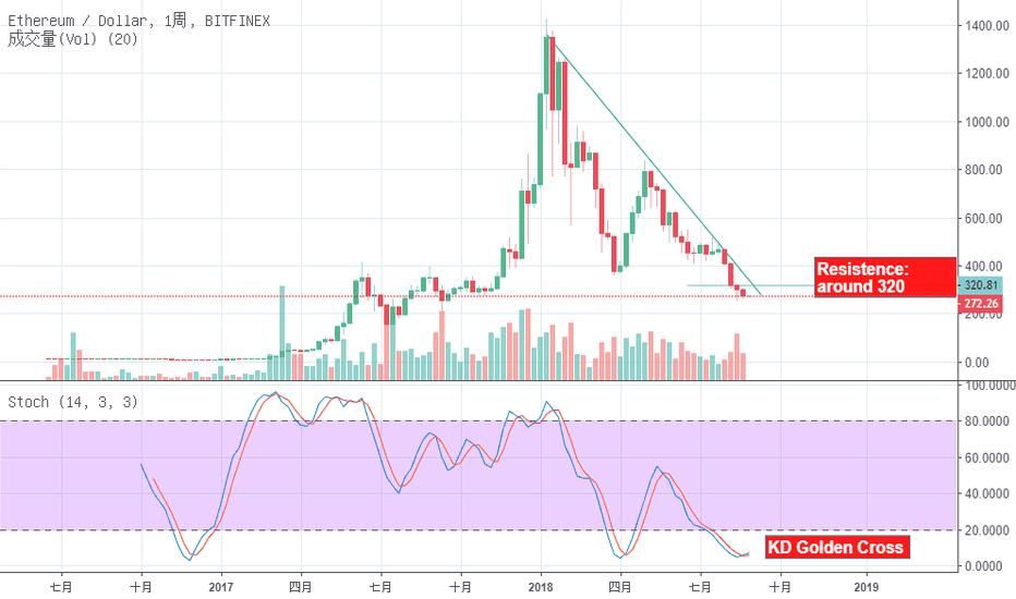 ETHUSD: [ETH/USD] 短期跌勢趨緩,但仍須突破下降趨勢線!
