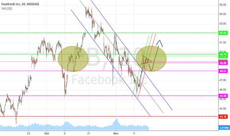 FB: $FB Update chart 11/16/2013