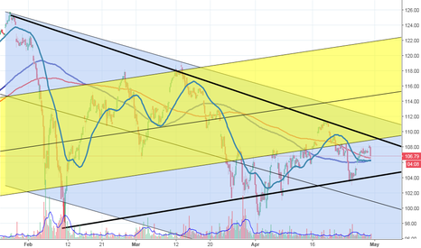 SSO: Big move is coming... I know that much...