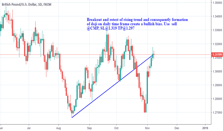 GBPUSD: Break out and retest of rising resistance line