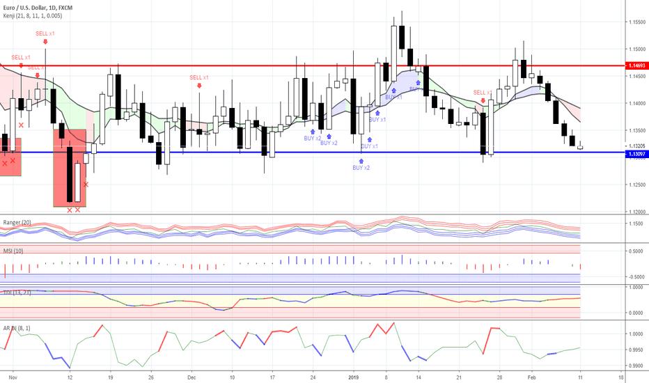 EURUSD: Range trading: Forex as for 11/02/2019