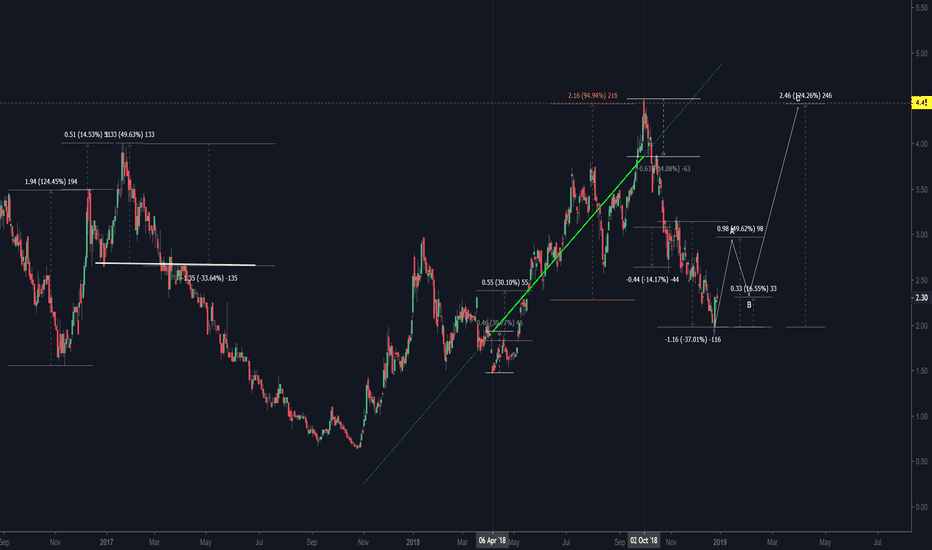 NOG: The price of NOG is 95% before the rise...