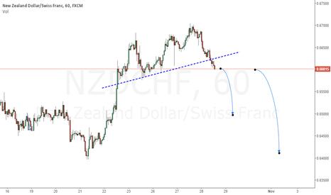 NZDCHF: Break Support Trendline