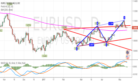 EURUSD: EUR/USD Daily - Bearish Setup