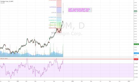 FLDM: FLDM