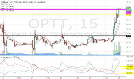OPTT: Plotted the break above $.360 needs to sustain for the squeeze.