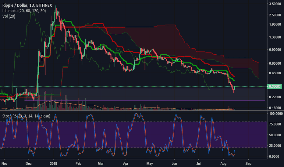 XRPUSD: Good bounce on support with bullish stoch