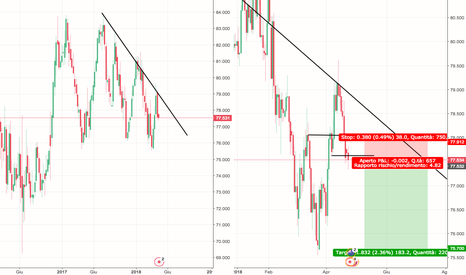 NZDJPY: NZDJPY Short Grafico Week + Daily