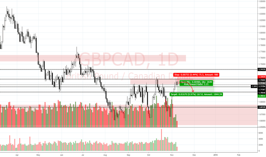 GBPCAD: View on GBP/CAD (8/11)