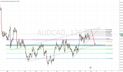 "AUDCAD: AUD/CAD - 6/22/16 - ""Ascending Broadening Wedge"""