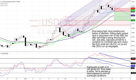 USDCAD: USD/CAD ready to correct 100 bps