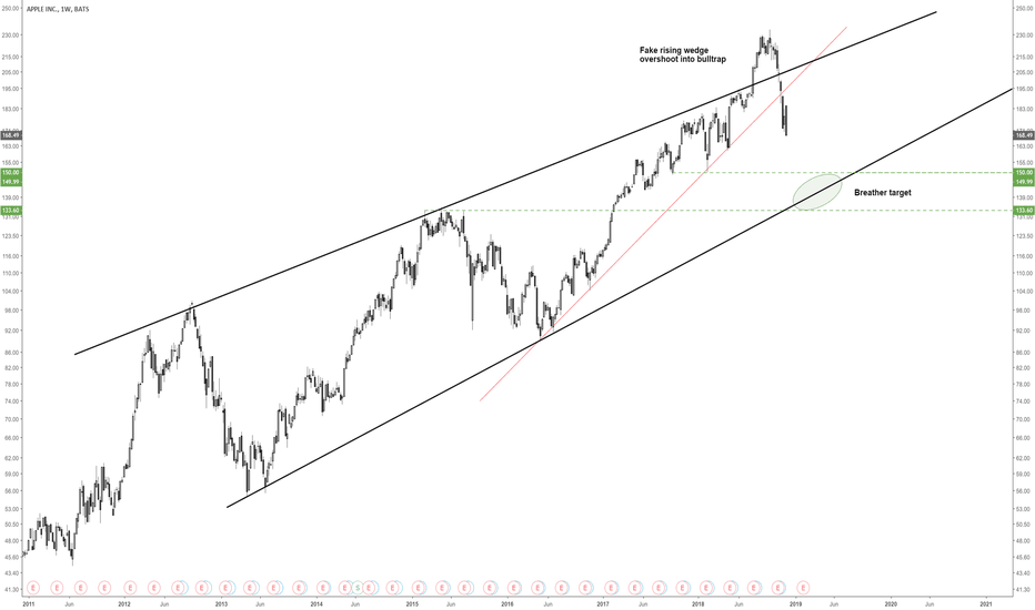 AAPL: AAPL long target between 133 and 150 on rising wedge support