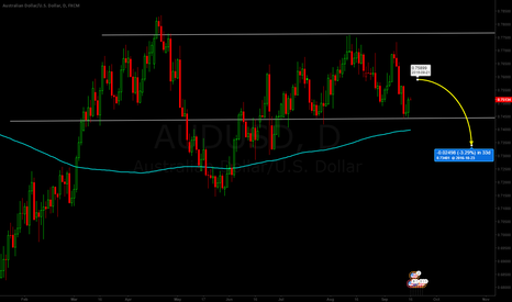 AUDUSD: AUD/USD Short Idea