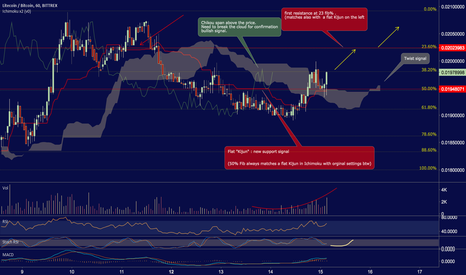 LTCBTC: LITECOIN - BTC . Strong pattern on Ichimoku