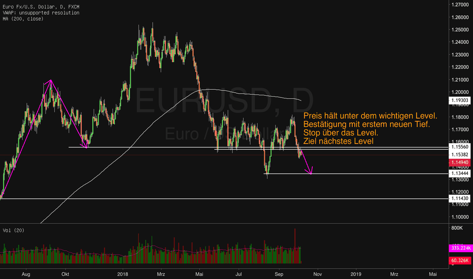 EURUSD: EURUSD Short: Level hält.