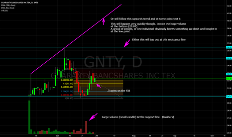 GNTY: (GNTY) - Strong Fundamentals / Solid Technicals