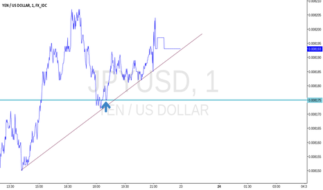 JPYUSD: JPY/USD  waiting for price to hit demand.
