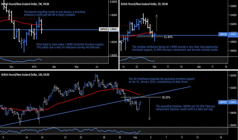 GBPNZD: GBP.NZD - British Pound / New Zealand Dollar - Market Trap
