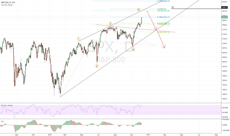 SPX: 2277 could be very interesting short