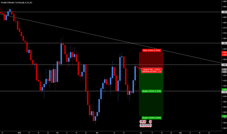GBPUSD: GBP/USD - Hightest Candle Forming Right Shoulder On Intradays