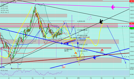 """XAUUSD: Jnug to Gold """"B wave almost finished"""""""