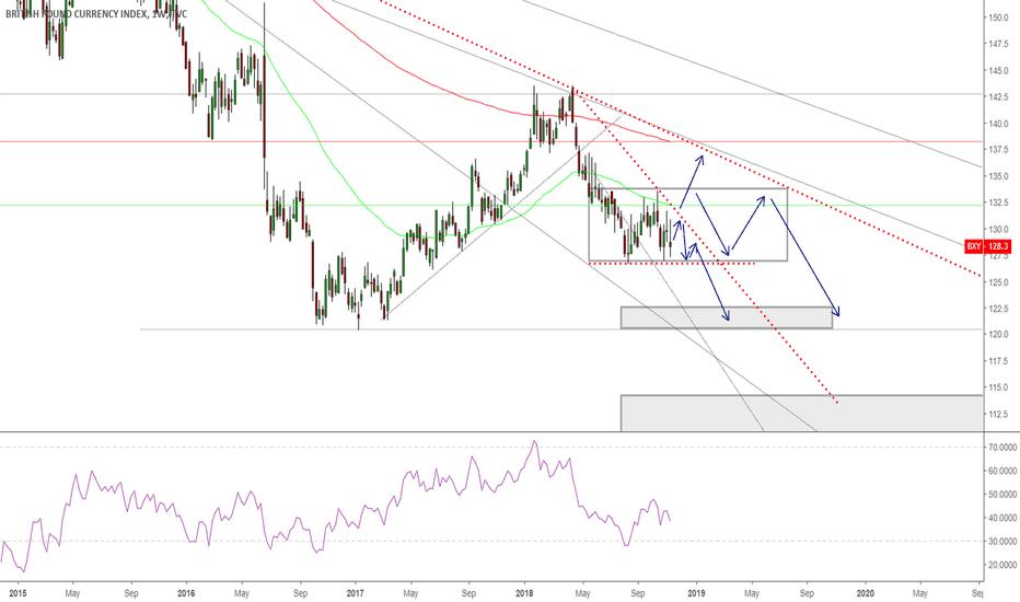 BXY: Pound index Analysis