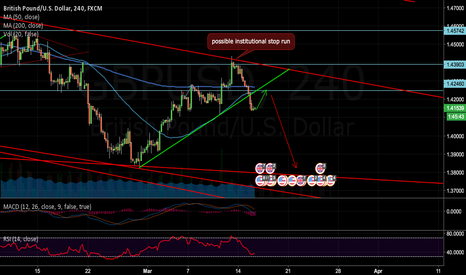GBPUSD: GU Short in the making