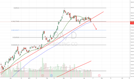 BA: Not much of a bounce off the 50dma.