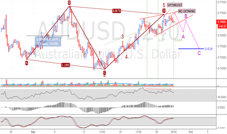 AUDUSD: Bearish Correction