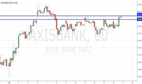 AXISBANK: Axis buy above 494.5 for 498 with Stop of 491