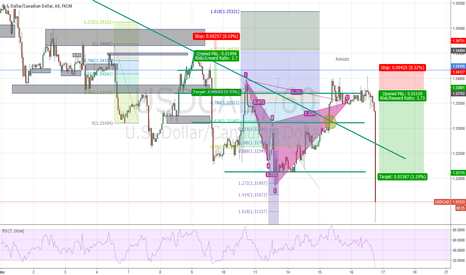 USDCAD: USDCAD (H1) patience paid