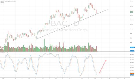 BAC: Long Bank of America