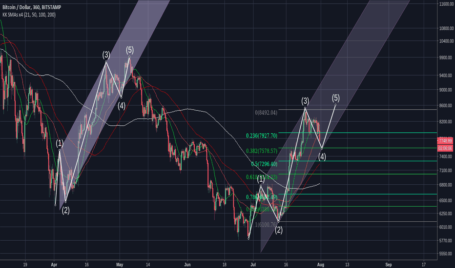 BTCUSD: BTC Update (Short Term Bull Scenario)