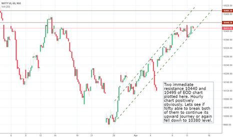 NIFTY: Watch Nifty....Resistances ahead