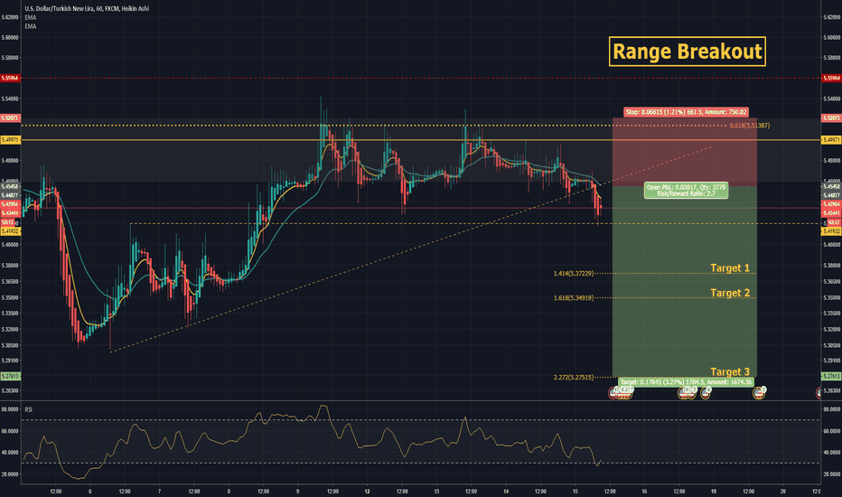 USDTRY: Let the Sell-off continue! Swing-Setup: WK-46 Nr#5