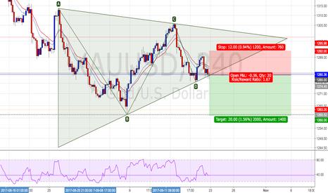 XAUUSD: GOLD : Short positions - Ratio ( 1 : 1.67 )