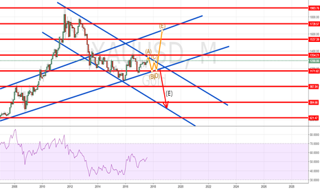 XAUUSD: XAUUSD IS AT CROSSROADS WITH A STRONG OUTLOOK TO GO EITHER WAY