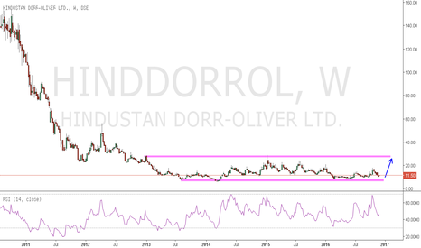 HINDDORROL: LONG TERM ACCUMULATION.