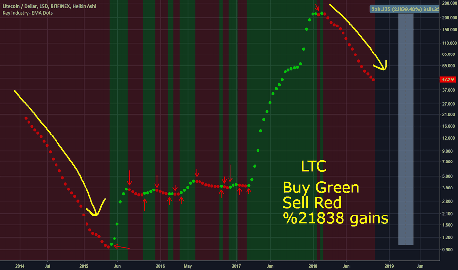 LTCUSD: LTC is not hard to trade.