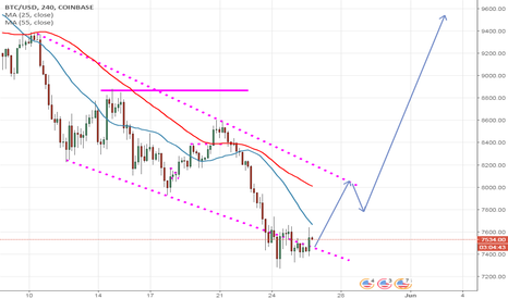 BTCUSD: BTC trying to find a base here
